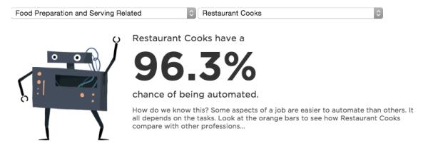 Robotar tar över köket