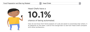 10.1% chance of a head chef be replaced by a robot.